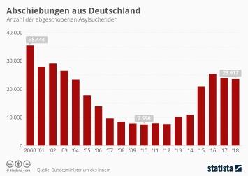 Abschiebungen aus Deutschland