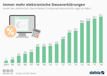 Immer mehr Bürger erledigen Steuererklärung digital