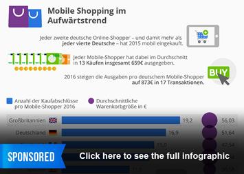 Mobile Commerce Infografik - Mobile Shopping im Aufwärtstrend