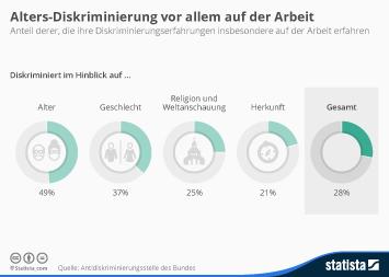 Mobbing Infografik - Vor allem Alters-Diskriminierung vor allem auf der Arbeit