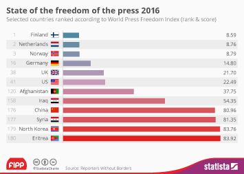 Decline in Media Freedom Worldwide
