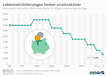 Lebensversicherung Infografik - Lebensversicherungen immer unattraktiver