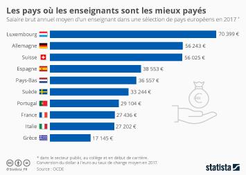 L'Éducation nationale en France Infographie - Les pays où les enseignants sont les mieux payés