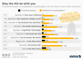 Star Wars Infografik - May the 4th be with you