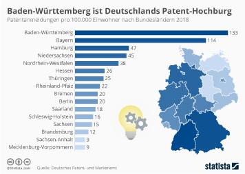 Baden-Württemberg ist Deutschlands Patent-Hochburg