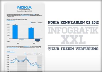 Nokia weiter auf Talfahrt (Quartalszahlen)
