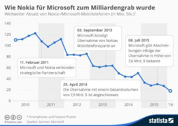 Nokia Infografik - Wie Nokia für Microsoft zum Milliardengrab wurde