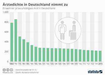 Ärztedichte in Deutschland nimmt zu