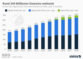 Rund 349 Millionen Domains weltweit