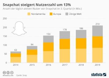 Nutzer und Nutzung Sozialer Netzwerke Infografik - 191 Millionen nutzen täglich Snapchat
