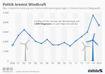 Politik bremst Windkraft