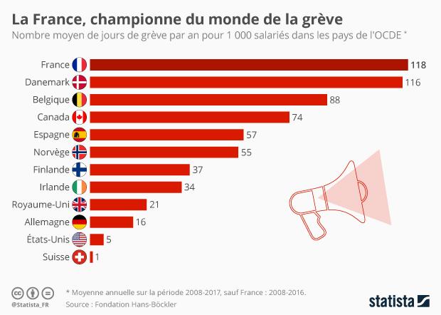 Graphique La France Championne Du Monde De La Greve Statista
