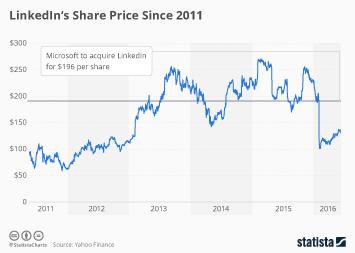 Microsoft to Acquire LinkedIn at a Premium