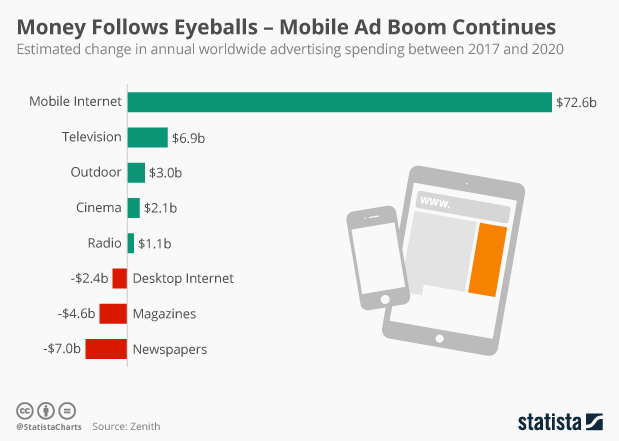 •  Chart: Money Follows Eyeballs – Mobile Ad Boom Continues | Statista