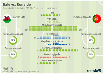 Bale vs. Ronaldo