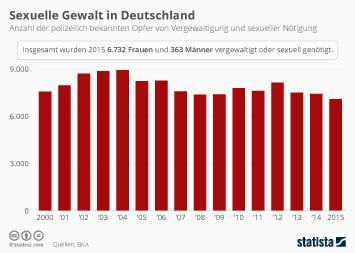 Kriminalität in Deutschland: Sexualdelikte Infografik - Sexuelle Gewalt in Deutschland