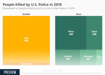 Breakdown of U.S. citizens killed by police in 2016