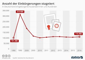 Zahl der Einbürgerungen stagniert