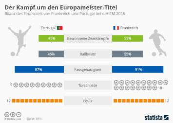 Fußball-Europameisterschaft 2016 Infografik - Der Kampf um den Europameister-Titel