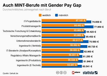 Auch MINT-Berufe mit Gender-Pay-Gap