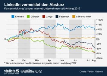 LinkedIn vermeidet den Absturz