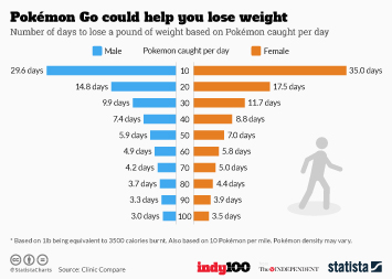 Mobile gaming Infographic - Pokémon Go could help you lose weight