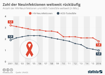 HIV AIDS weltweit Infografik - Zahl der Neuinfektionen weltweit rückläufig