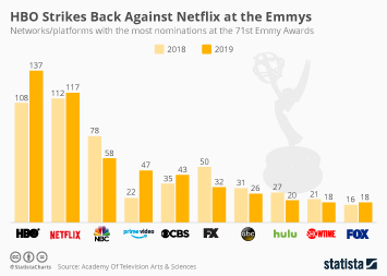 HBO Strikes Back Against Netflix at the Emmys