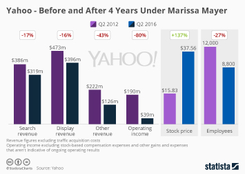 Yahoo Infographic - Yahoo - Before and After 4 Years Under Marissa Mayer