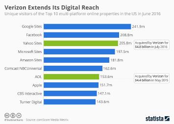 Verizon Extends Its Digital Reach