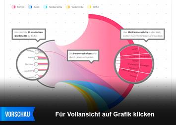 Städtetourismus Infografik - Freunde in aller Welt - Städtepartnerschaften deutscher Großstädte