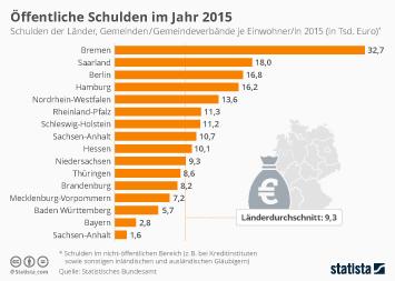 Öffentliche Schulden im Jahr 2015
