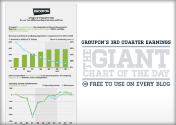 Groupon Returns to Profitability but Disappoints on Revenue
