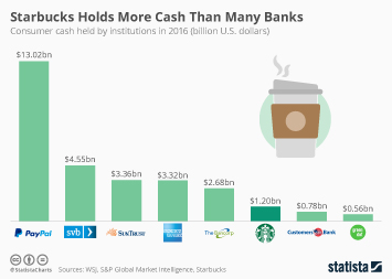 Starbucks Holds More Cash Than Many Banks