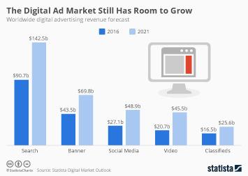 The Digital Ad Market Still Has Room to Grow