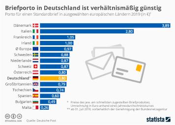 Infografik So Günstig Ist Briefporto In Deutschland Statista