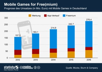 Mobile Games for Free(mium)