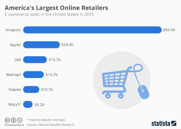 Walmart Infographic - America's Largest Online Retailers