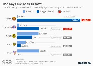 Manchester United Infographic - The boys are back in town