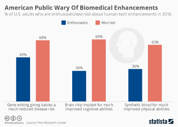 Medical Technology Infographic - American Public Wary Of Biomedical Enhancements