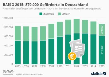 BAföG 2015: 870.000 Geförderte in Deutschland