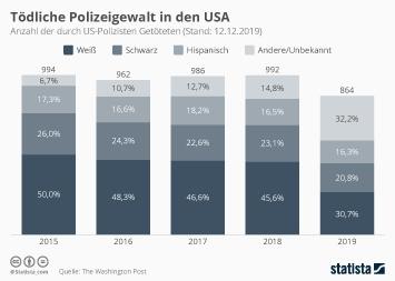 Tödliche Polizeigewalt in den USA