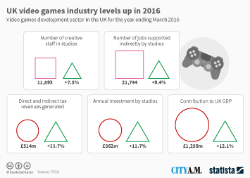UK video games industry levels up in 2016