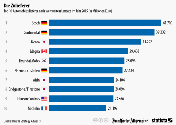 Automobilzulieferindustrie Infografik - Die größten Zulieferer weltweit