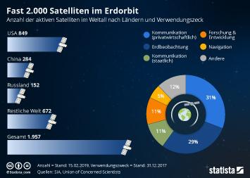 Raumfahrt Infografik - Fast 2.000 Satelliten im Erdorbit