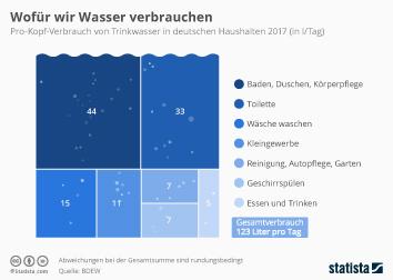 Wasserverbrauch Infografik - Wofür wir Wasser verbrauchen