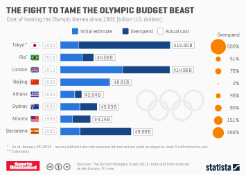 The Fight To Tame The Olympic Budget Beast