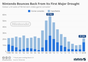 Nintendo Infographic - Nintendo Bounces Back From Its First Major Drought