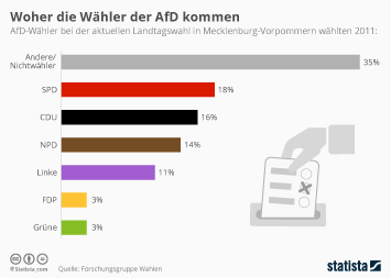 Landtagswahl in Mecklenburg-Vorpommern Infografik - Woher die Wähler der AfD kommen