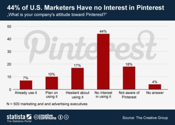 44 Percent of U.S. Marketers Have no Interest in Pinterest